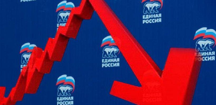 Ниже есть куда! Рейтинги Путина и «Единой России» продолжают падать