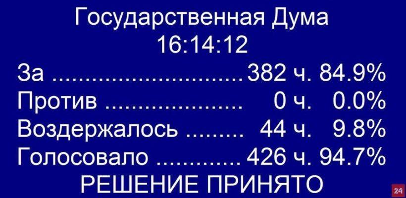 Коммунисты воздержались при голосовании во втором чтении за законопроект об изменении конституции РФ