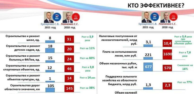 Кто эффективнее? Сравнение результатов работы губернатора-коммуниста Иркутской области Левченко и его предшественника – единоросса Ерощенко
