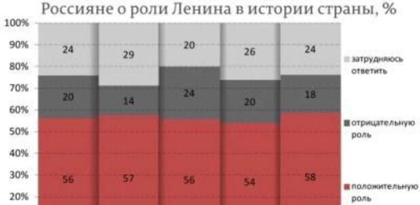 """Газета """"Правда"""". Ленинофобы просчитались"""