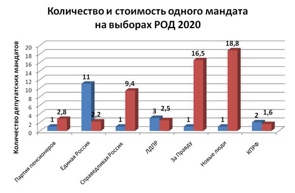Сколько стоит мандат депутата  и ждать ли перемен жителям Рязанской области?